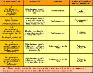 Tableau classification d'emploi