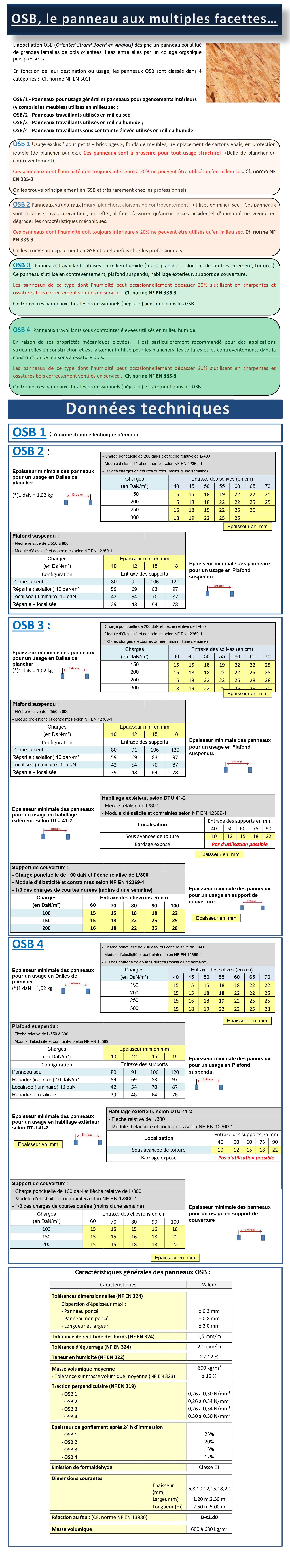 Usages et données techniques des panneaux et dalles OSB
