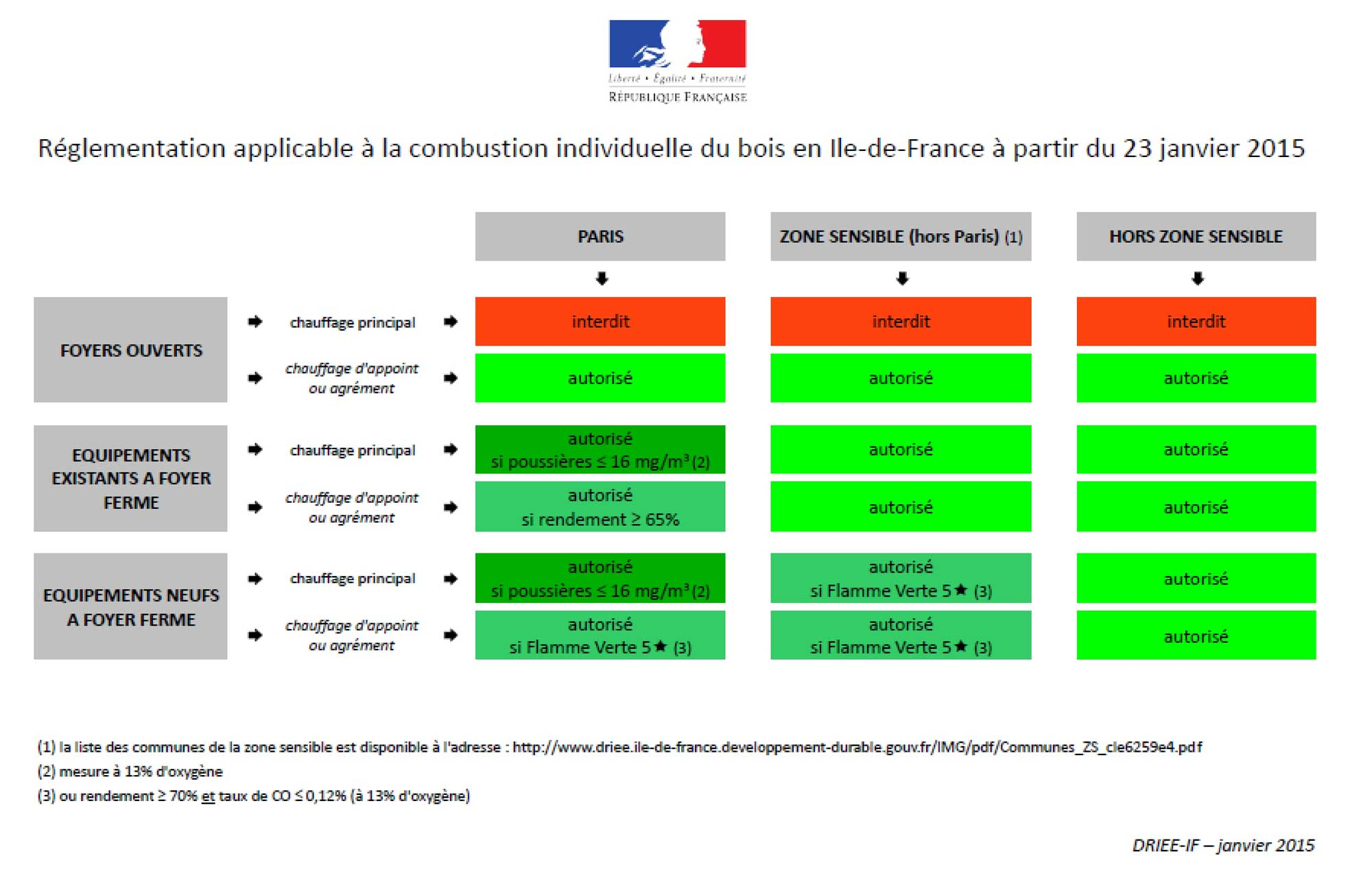 Réglementation du chauffage au bois initialement prévu par la préfecture de Paris. Source : http://www.driee.ile-de-france.developpement-durable.gouv.fr/mise-en-oeuvre-du-ppa-revise-a2246.html